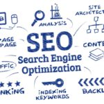 Guaranteed to Succeed-7 Tested and True SEO Strategies
