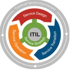 Key Differences between ITIL 3 and 4