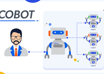 The Beginner's Guide to Collaborative Robots